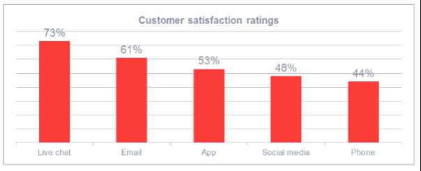 实时聊天软件在客户满意度评价中名列前茅