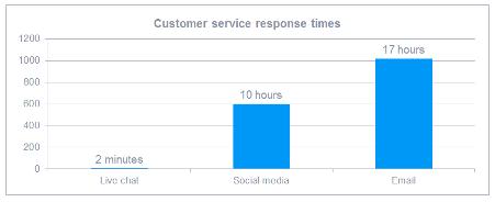 数字渠道的客户服务响应时间